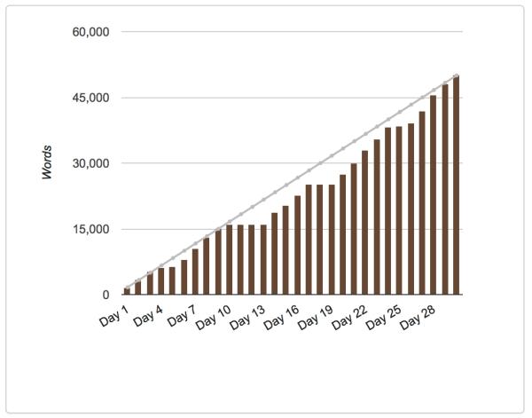 NaNoWriMo 2017 Graph   Reghan Skerry